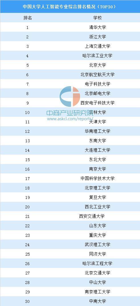 中国人工智能专业排名(部分)版权见图片