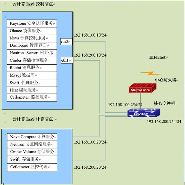 云平台的网络拓补图